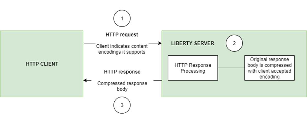 20001 http response compression diagram