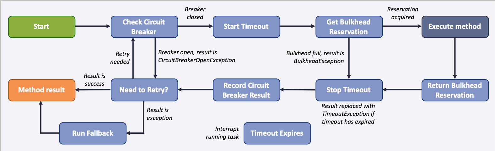 Fault Tolerance synchronous execution flow