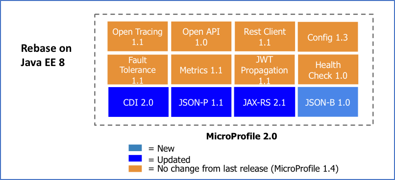 MP JavaEE8 diagram