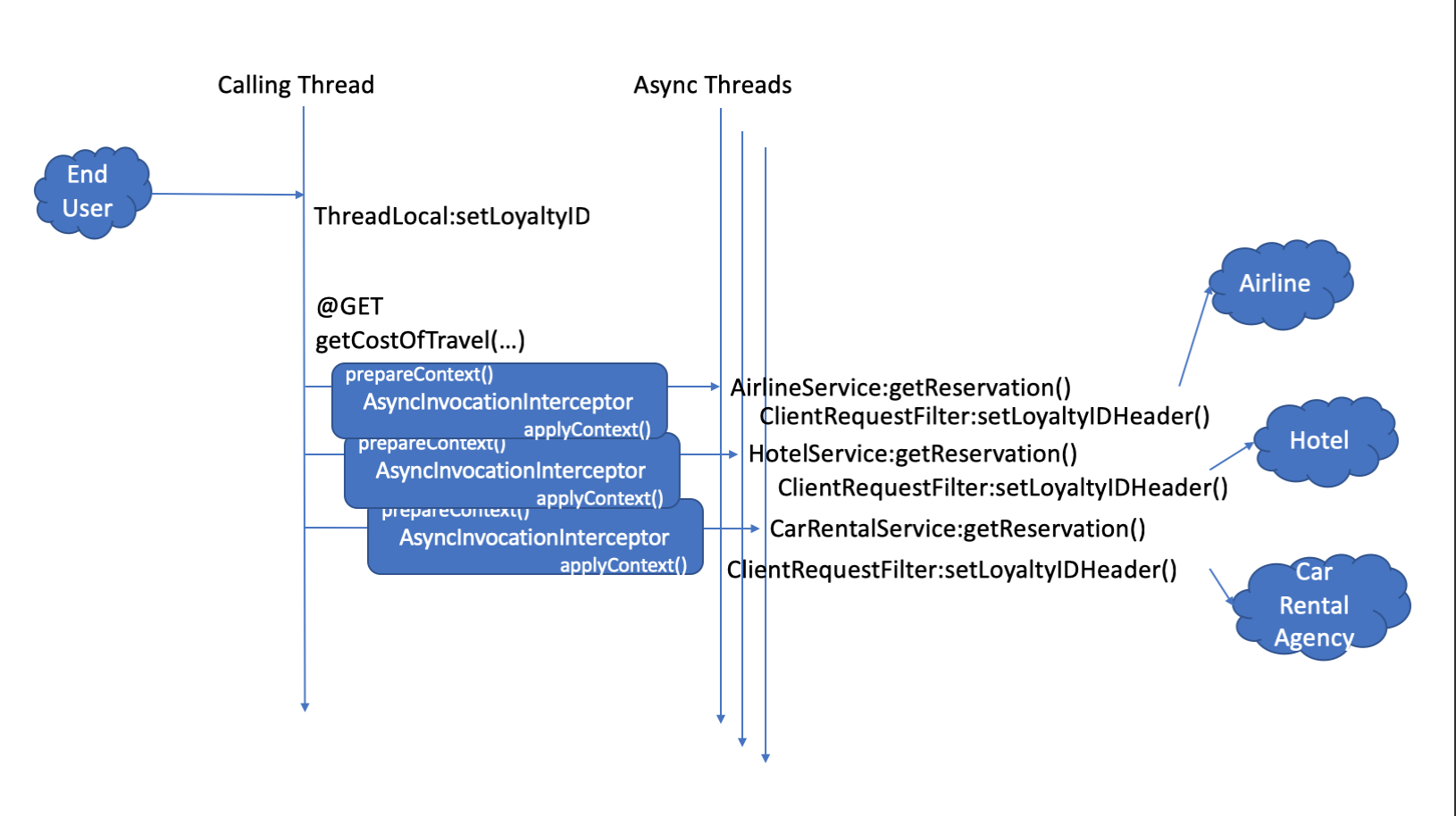 Asynchronous REST With JAX-RS and MicroProfile - DZone