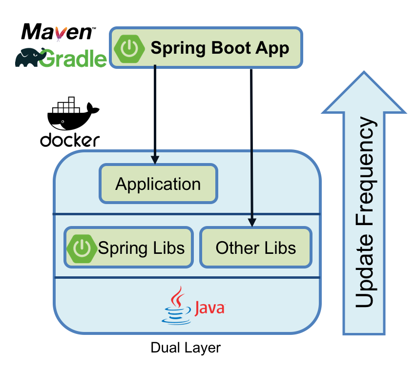 blog optimizing spring boot dual layer