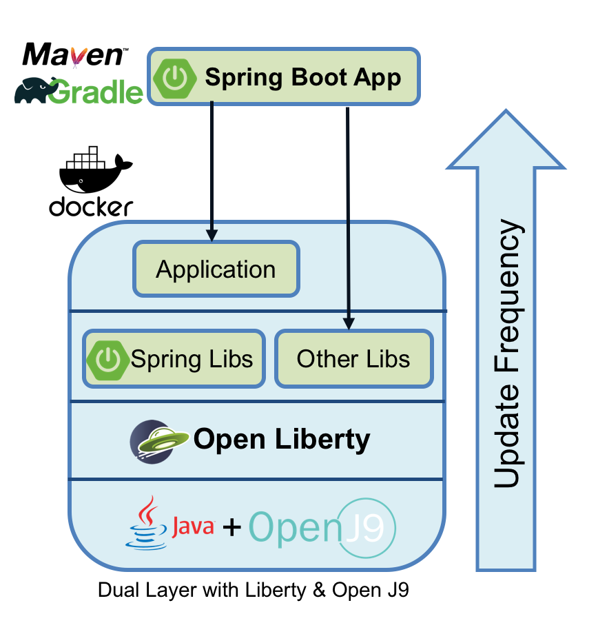 blog optimizing spring boot dual layer with liberty