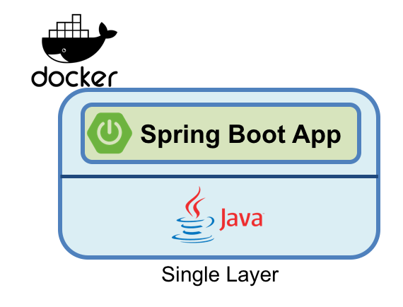 blog optimizing spring boot single layer