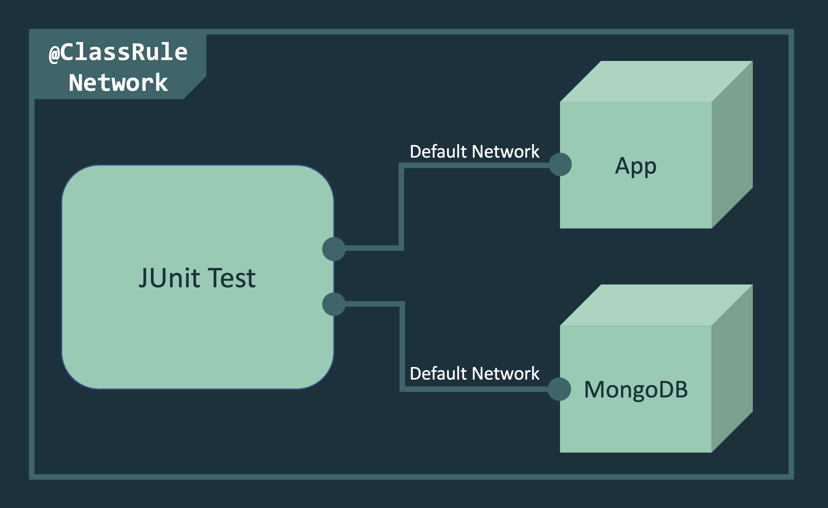 Easy integration testing for Java EE and MicroProfile applications