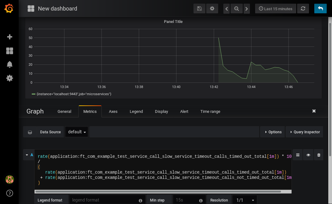 Screenshot of Grafana showing the graph editing screen. The query from above has been entered in the query box. A line graph is above it. The line graph shows the percentage of invocations which timed out over time. After an initial spike at 50%