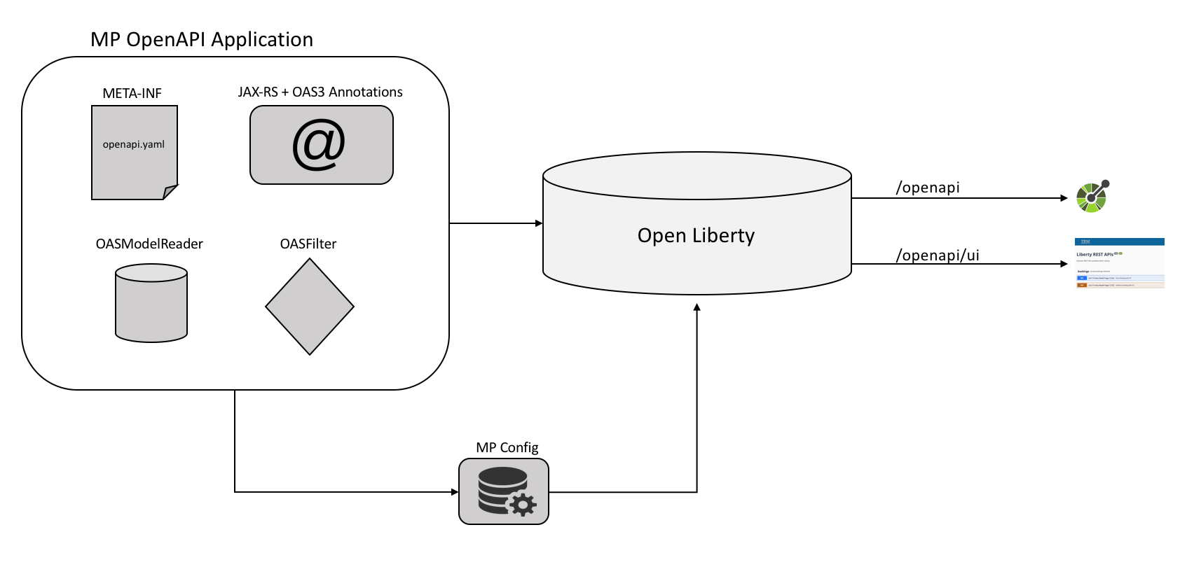 Document your microservice REST APIs on Liberty with MicroProfile