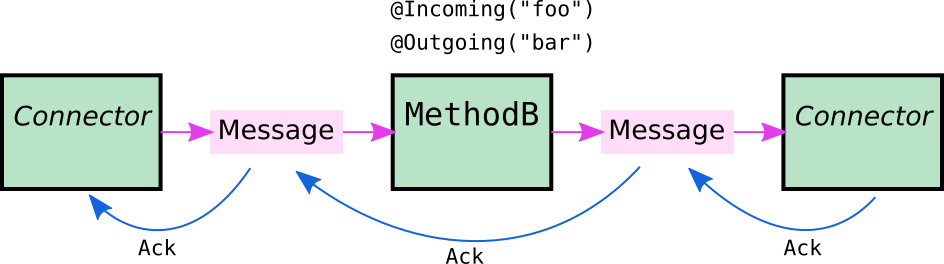 Diagram showing a Message passing from a Connector to ChannelB and a Message passing from ChannelB to another Connector. Underneath