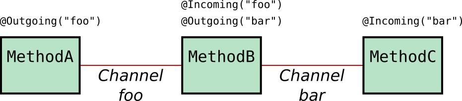 Diagram showing MethodA connected to MethodB by channel foo and MethodB connected to MethodC by channel bar. MethodA is annotated @Outgoing(