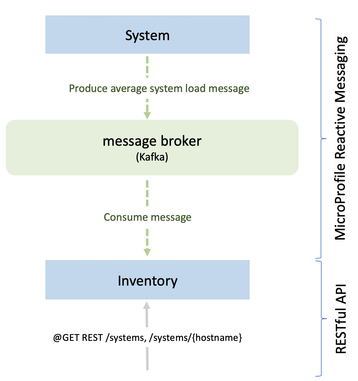 Reactive system inventory