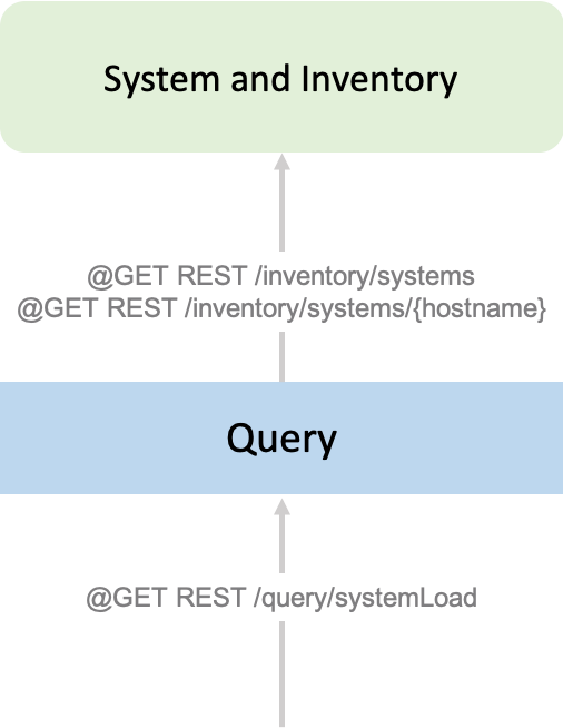 Reactive Inventory System
