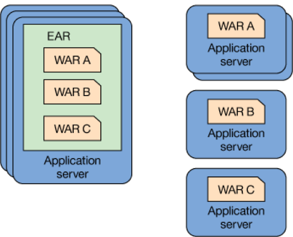 Writing Java microservices with MicroProfile 1 3